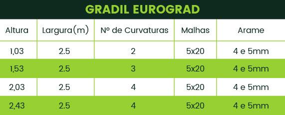 Medidas do Gradil Eurograd